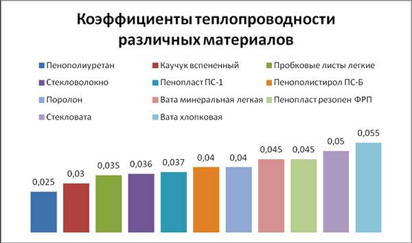 коефіцієнти теплопровідності різних матеріалів